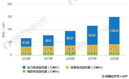 2016-2020年国内锂电池装机量统计情况及预测