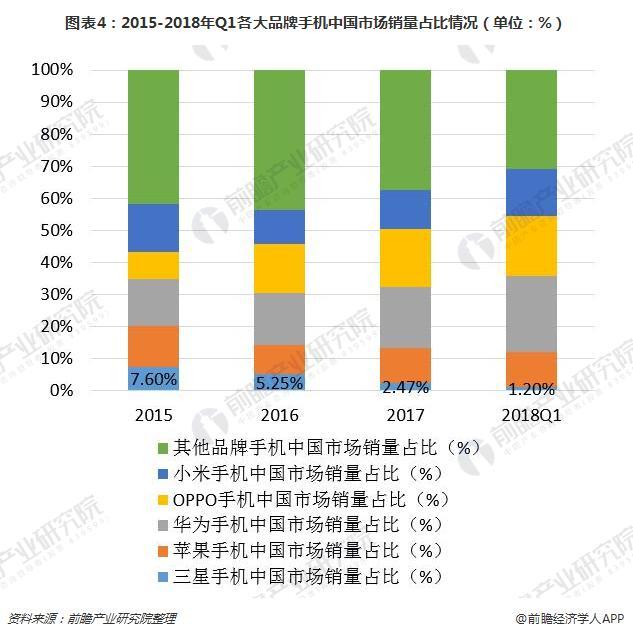 图表4:2015-2018年Q1各大品牌手机中国市场销量占比情况(单位:%)