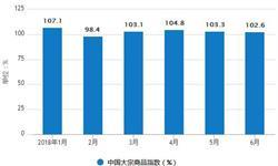 6月份<em>大宗</em><em>商品</em>指数为102.6% 较上月收缩0.4%