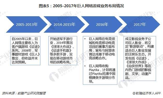 图表5:2005-2017年巨人网络游戏业务布局情况