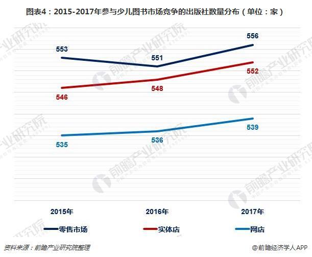 图表4:2015-2017年参与少儿图书市场竞争的出版社数量分布(单位:家)