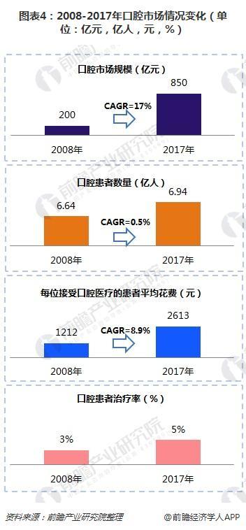 图表4:2008-2017年口腔市场情况变化(单位:亿元,亿人,元,%)