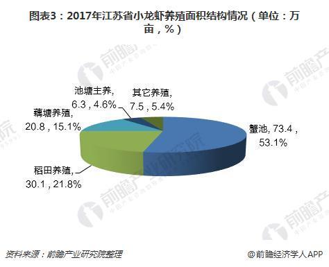 图表3:2017年江苏省小龙虾养殖面积结构情况(单位:万亩,%)