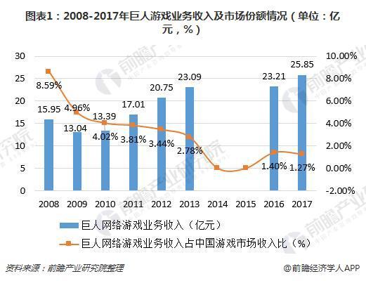 图表1:2008-2017年巨人游戏业务收入及市场份额情况(单位:亿元,%)