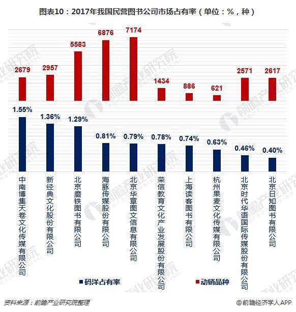 图表10:2017年我国民营图书公司市场占有率(单位:%,种)