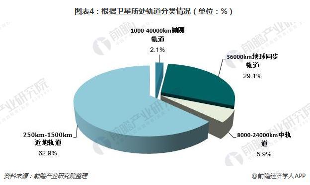 图表4:根据卫星所处轨道分类情况(单位:%)