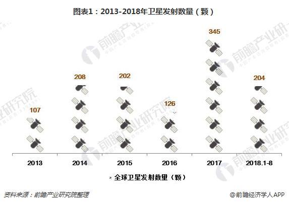 图表1:2013-2018年卫星发射数量(颗)