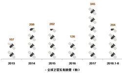 2018年全球卫星发射数据解读:卫星发射频率上升,小型卫星为主要推动力