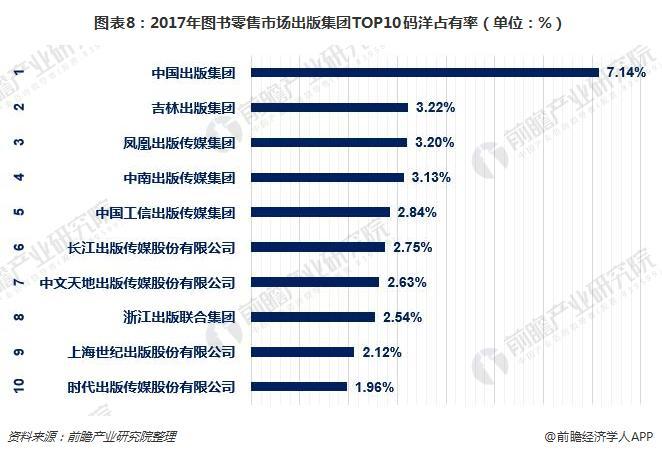 图表8:2017年图书零售市场出版集团TOP10码洋占有率(单位:%)