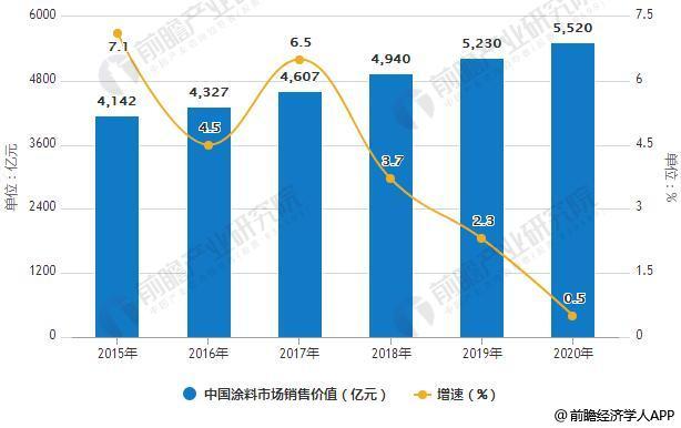 2015-2020年中国涂料市场销售价值统计及增长情况预测