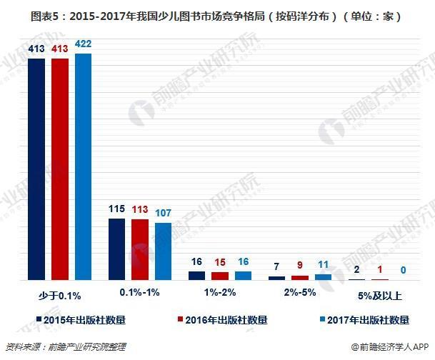 图表5:2015-2017年我国少儿图书市场竞争格局(按码洋分布)(单位:家)