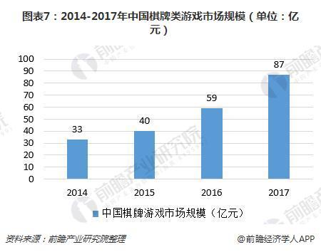 图表7:2014-2017年中国棋牌类游戏市场规模(单位:亿元)