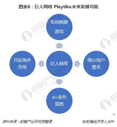 图表6:巨人网络+Playtika未来发展可能