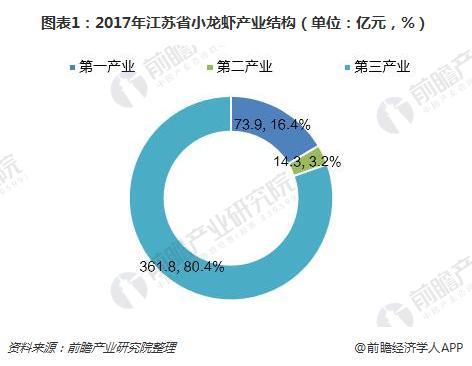 图表1:2017年江苏省小龙虾产业结构(单位:亿元,%)