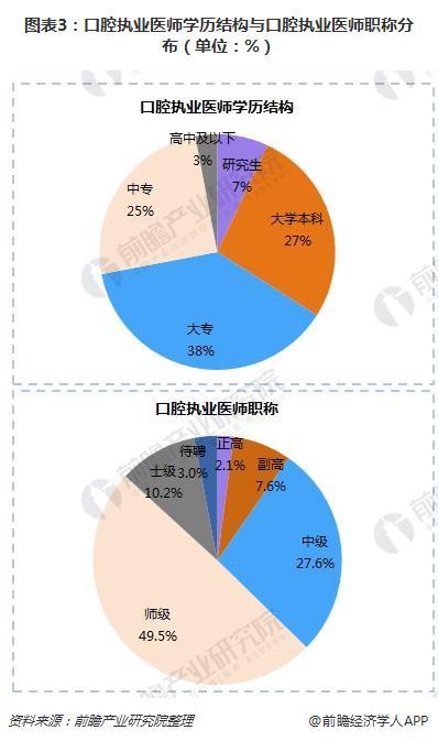 图表3:口腔执业医师学历结构与口腔执业医师职称分布(单位:%)