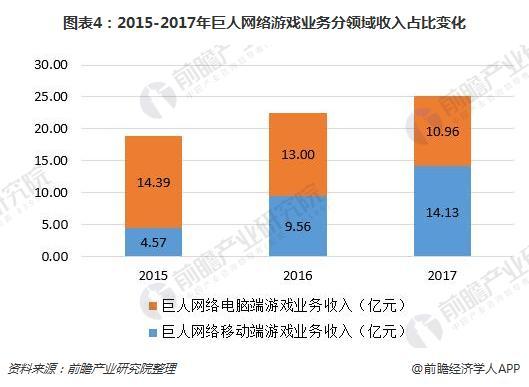 图表4:2015-2017年巨人网络游戏业务分领域收入占比变化
