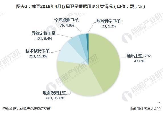 图表2:截至2018年4月存量卫星根据用途分类情况(单位:颗,%)