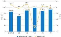 1-6月<em>集成电路</em>累计产量达849.6亿块 累计增长15%