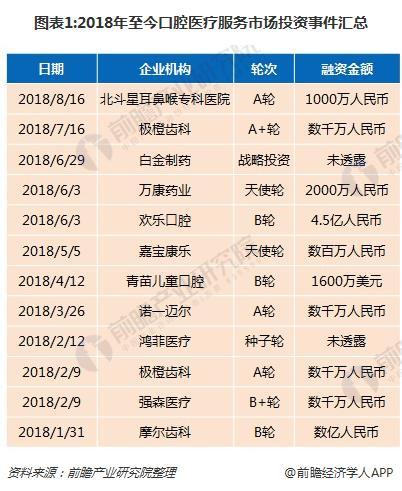 图表1:2018年至今口腔医疗服务市场投资事件汇总