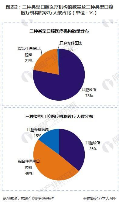 图表2:三种类型口腔医疗机构的数量及三种类型口腔医疗机构的诊疗人数占比(单位:%)