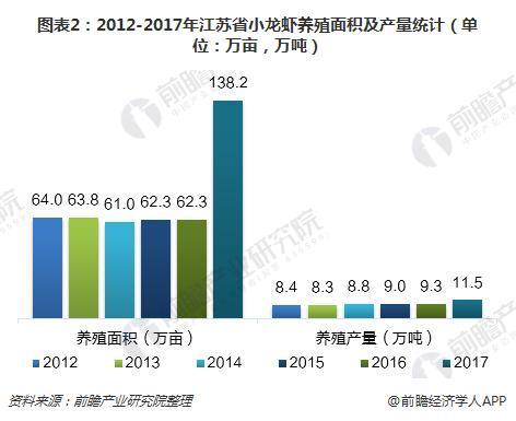 图表2:2012-2017年江苏省小龙虾养殖面积及产量统计(单位:万亩,万吨)