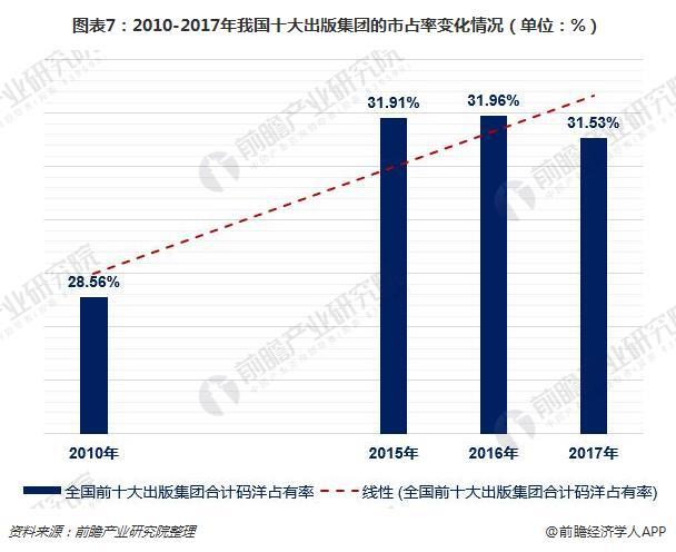 图表7:2010-2017年我国十大出版集团的市占率变化情况(单位:%)