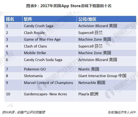 图表9:2017年美国App Store游戏下载量前十名