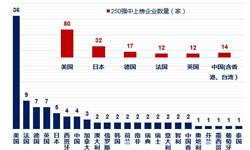 京东领跑中国零售企业 2018年全球零售力量250强中国14家零售商上榜
