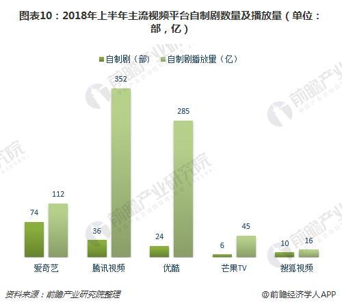图表10:2018年上半年主流视频平台自制剧数量及播放量(单位:部,亿)