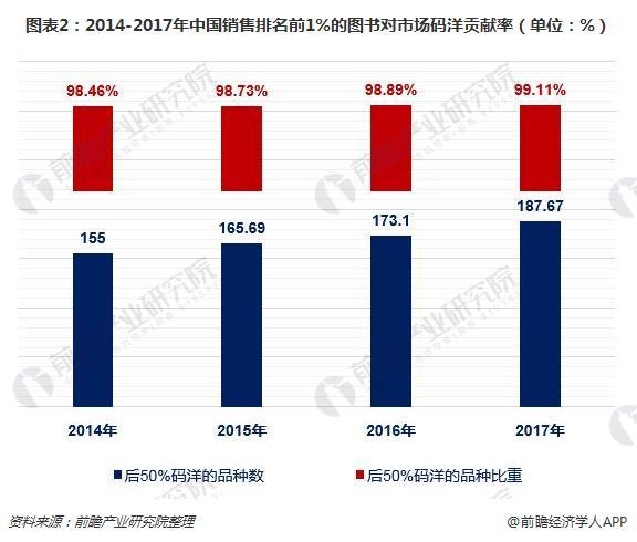 图表2:2014-2017年中国销售排名前1%的图书对市场码洋贡献率(单位:%)