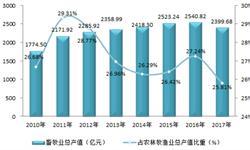 2018年山东省<em>畜牧业</em>生产形势分析:未来将呈四大趋势