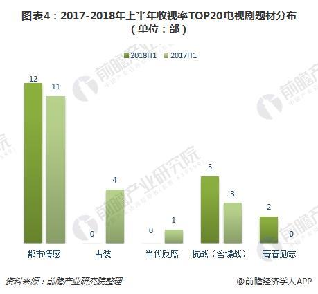 图表4:2017-2018年上半年收视率TOP20电视剧题材分布(单位:部)