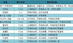 政策大力支持半导体设备发展 提高国产化率迫在眉睫