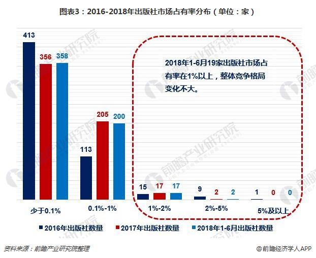 图表3:2016-2018年出版社市场占有率分布(单位:家)