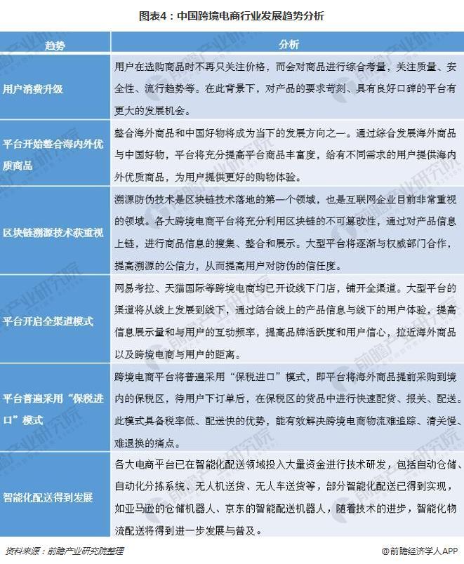 图表4:中国跨境电商行业发展趋势分析