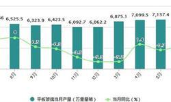 1-6月<em>平板玻璃</em>产量42467.3万重量箱 累计下降0.9%