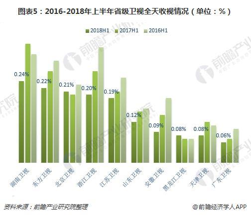 图表5:2016-2018年上半年省级卫视全天收视情况(单位:%)