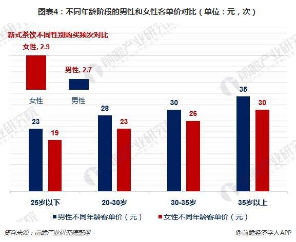 图表4:不同年龄阶段的男性和女性客单价对比(单位:元,次)