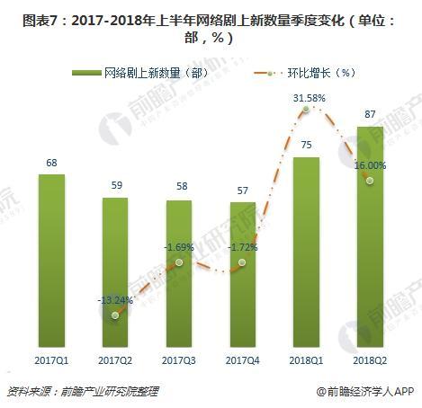 图表7:2017-2018年上半年网络剧上新数量季度变化(单位:部,%)