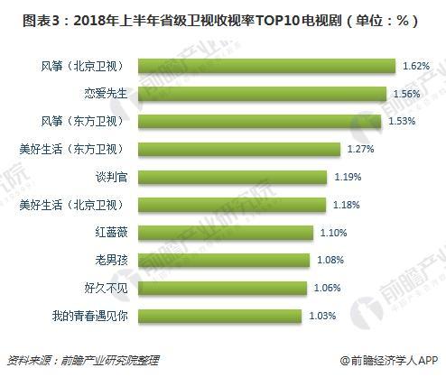 图表3:2018年上半年省级卫视收视率TOP10电视剧(单位:%)