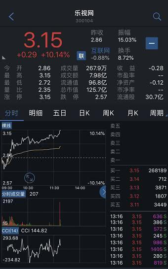 乐视网连续第二个交易日涨停!今年股价大跌近八成