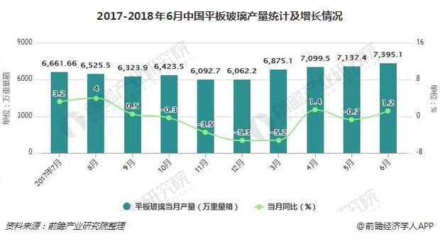 2017-2018年6月中国平板玻璃产量统计及增长情况