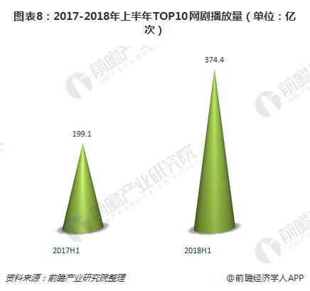图表8:2017-2018年上半年TOP10网剧播放量(单位:亿次)