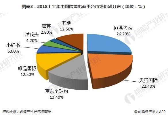 图表3:2018上半年中国跨境电商平台市场份额分布(单位:%)