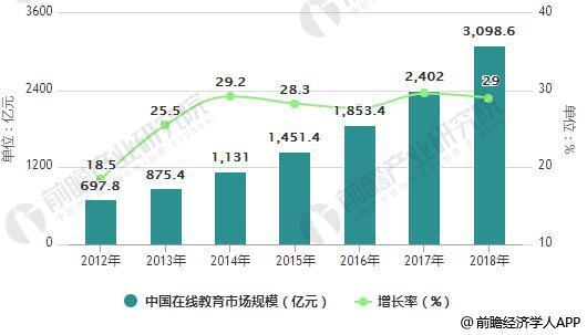 2012-2018年中国在线教育市场规模统计及增长情况预测