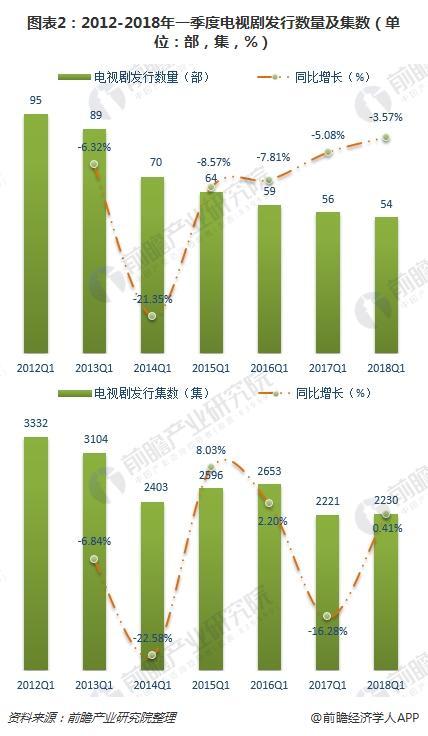 图表2:2012-2018年一季度电视剧发行数量及集数(单位:部,集,%)