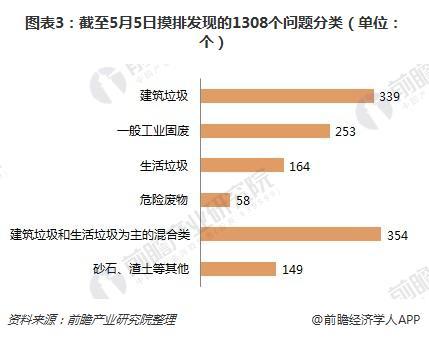 图表3:截至5月5日摸排发现的1308个问题分类(单位:个)