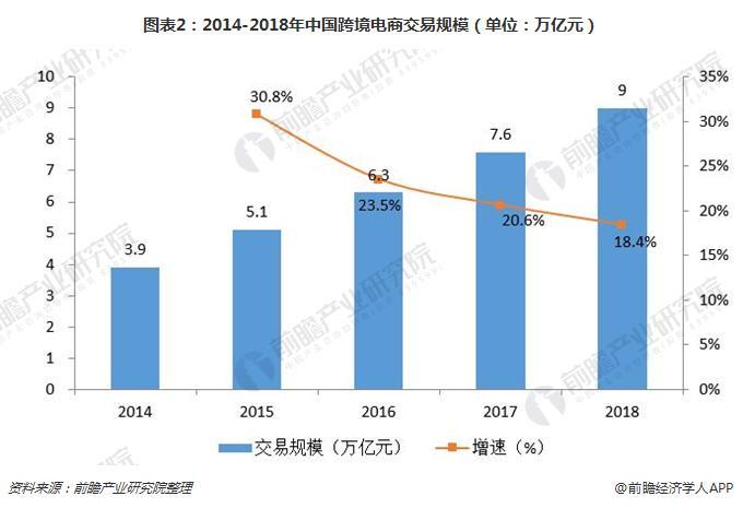 圖表2:2014-2018年中國跨境電商交易規模(單位:萬億元)