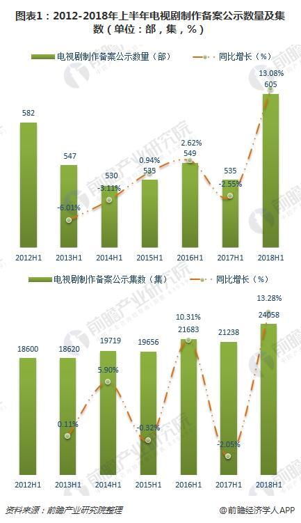 图表1:2012-2018年上半年电视剧制作备案公示数量及集数(单位:部,集,%)