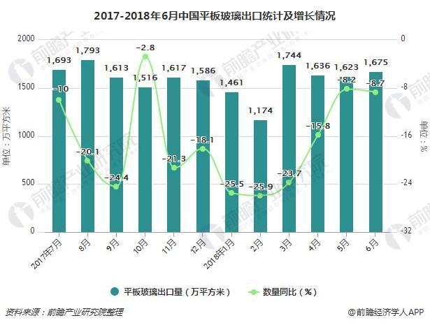 2017-2018年6月中国平板玻璃出口统计及增长情况